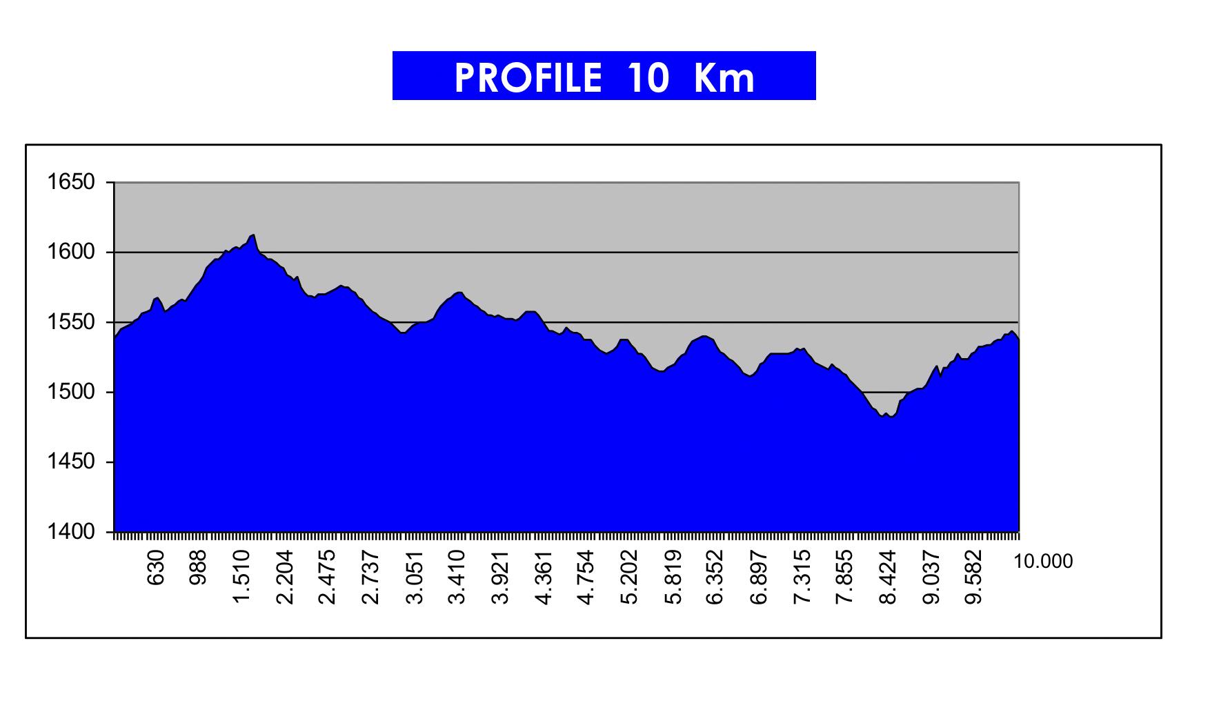 Piste WMA EN 10km profile