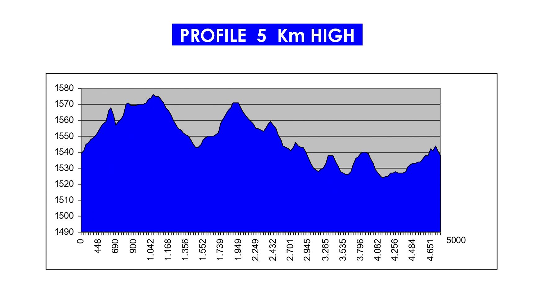 Piste WMA EN 5km HIGH profile